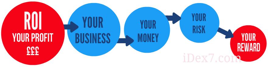 iDex7 - Business Profitability. Your Profit